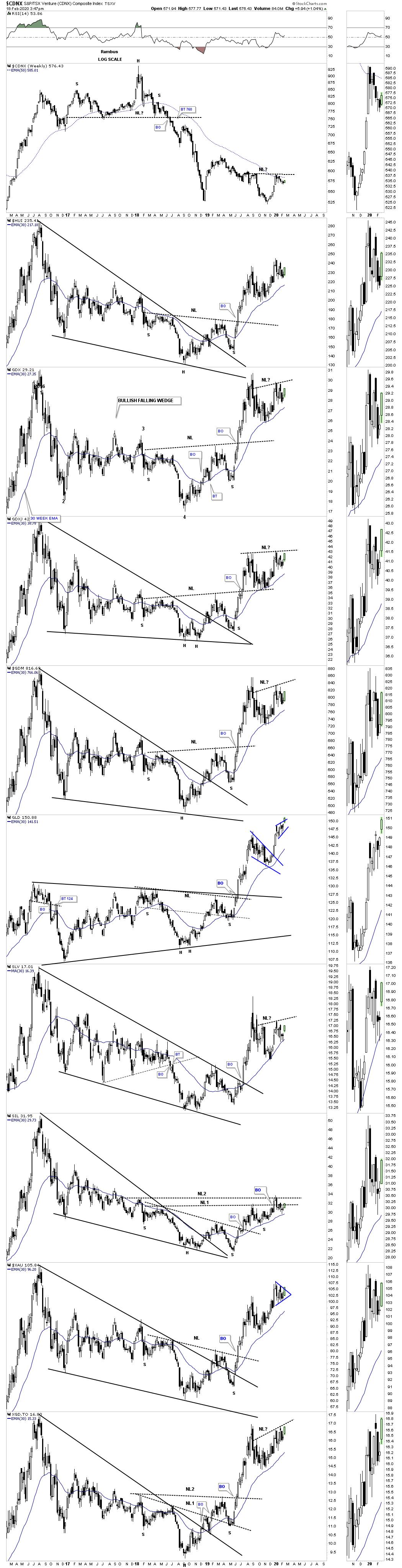 Weekly Combo Chart
