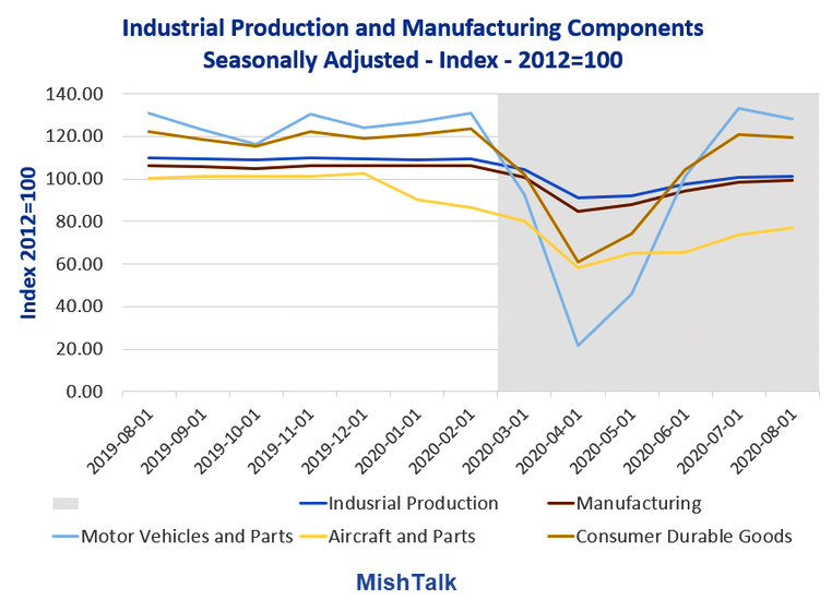 Industrial Production & Manufacturing Components Index