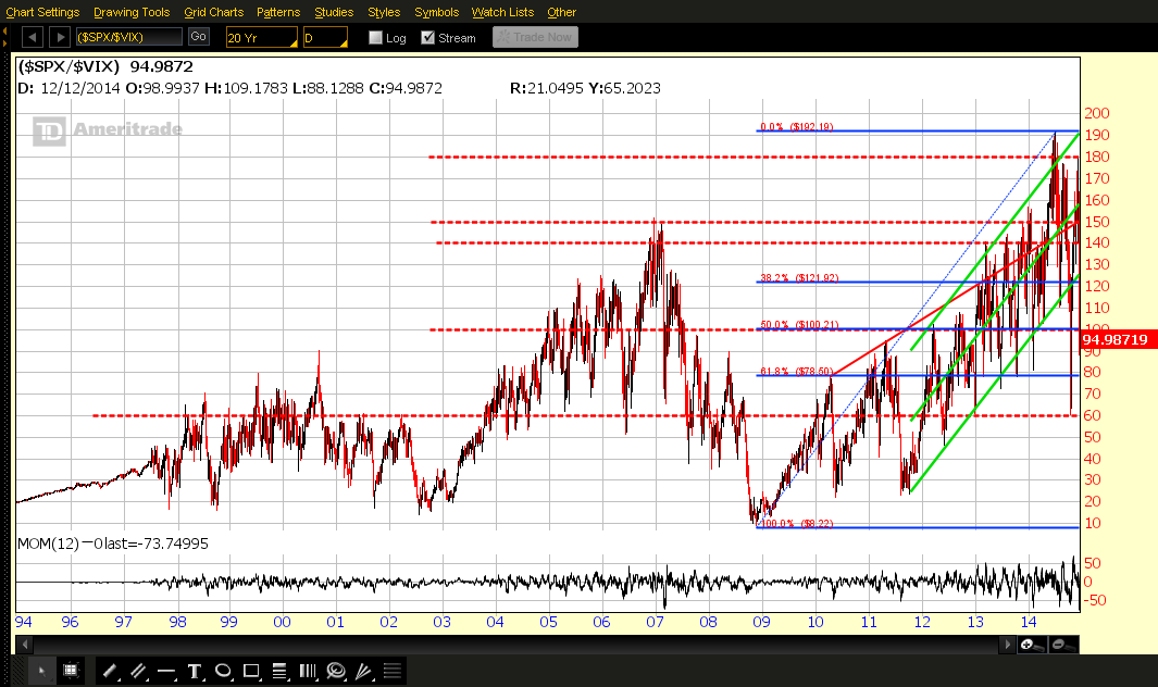 SPX:VIX Overview 1994-Present