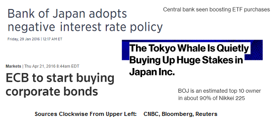 Central-Bank Moves