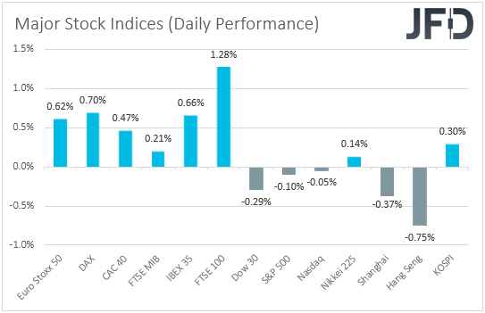 Major stock indices performance