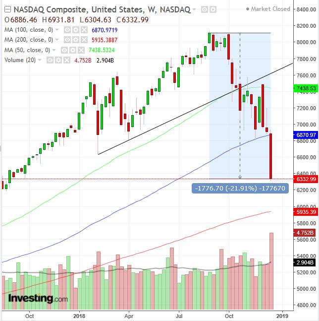 NASDAQ Weekly 2017-2018