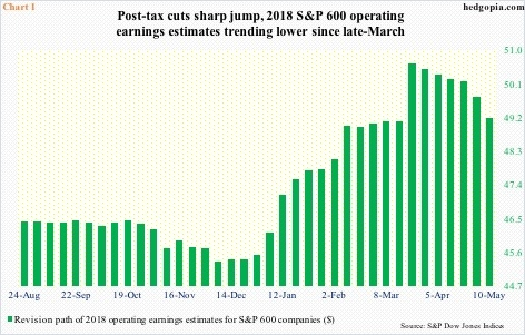 Revision trend in operating earnings estimates of S&P 600 companies