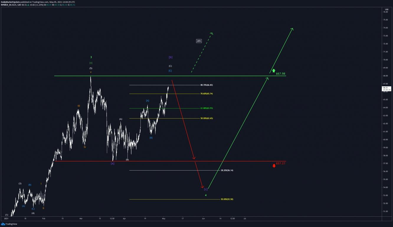 WTI Chart