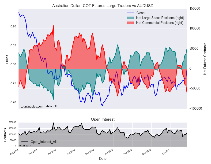 Australian Dollar : COT Futures Large Traders Vs AUD/USD