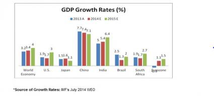 GDP Rates