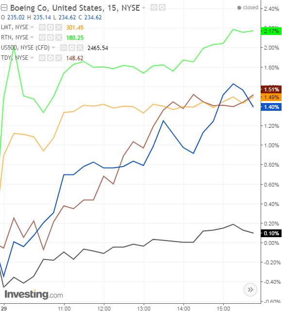 Defense Stock Performance, August 29; 15-Minute Chart