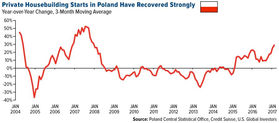 Social Spending Shores Up Poland