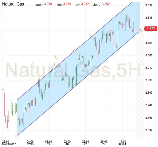 Gas storage trading strategies