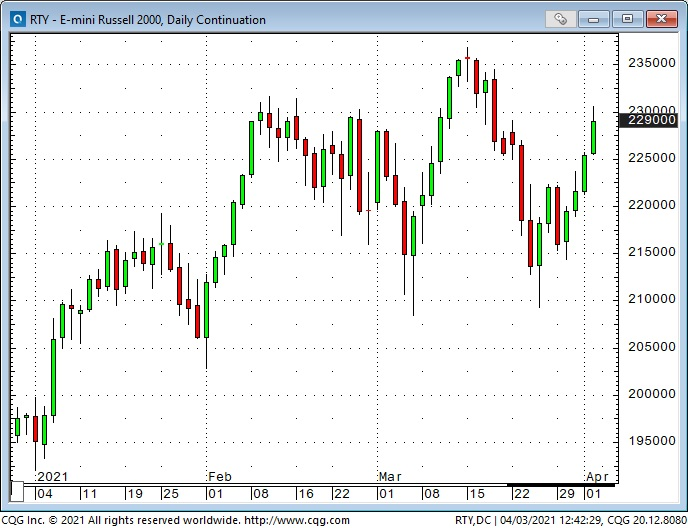 Russell 2000 Daily Chart