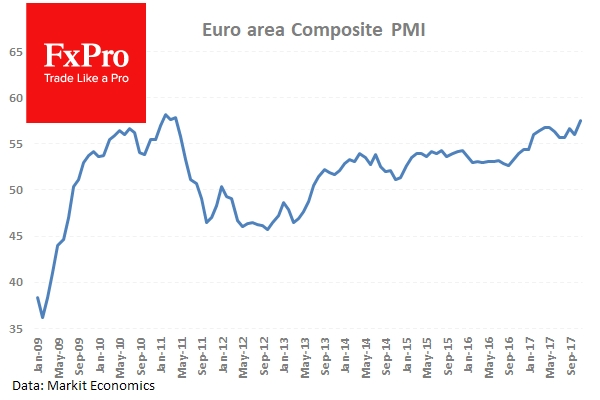 The Eurozone Composite PMI reached 57.5 in November.