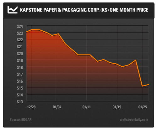 Kapstone Paper & Packaging Corp. (KS) One Month Price