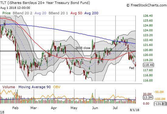 Shares 20+ Year Treasury Bond ETF