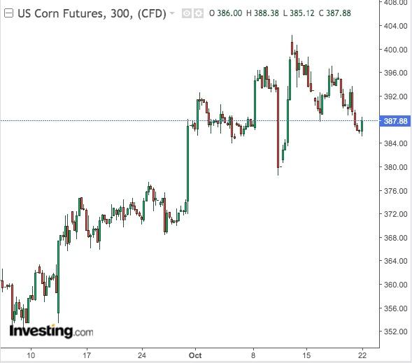 Corn 300-Min Chart