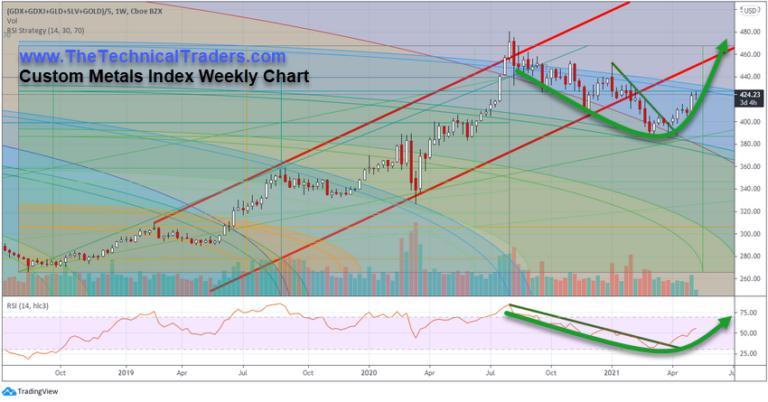 Custom Metals Index Weekly Chart