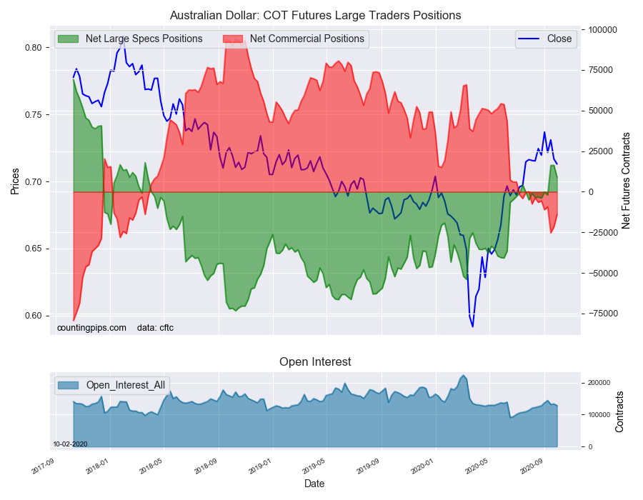 AUD COT Futures Large Traders Positions