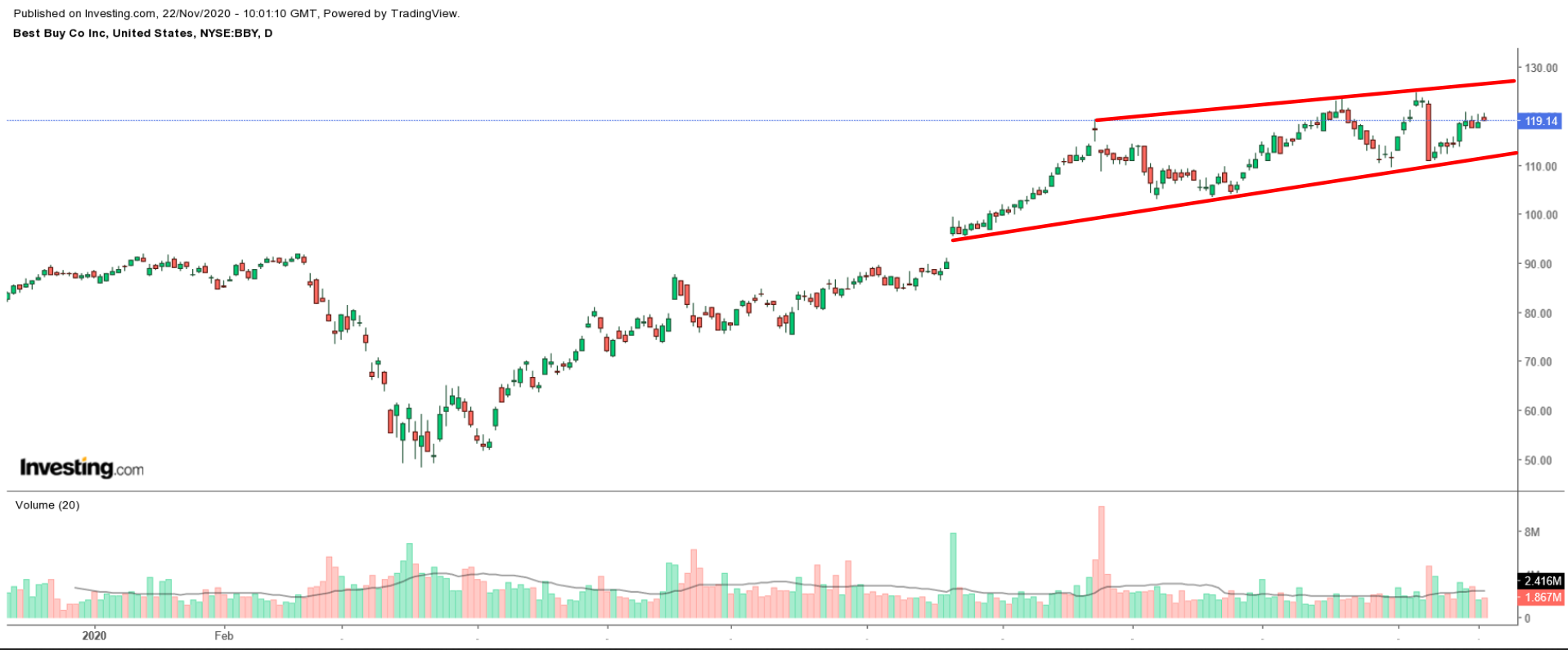 Best Buy Daily Chart