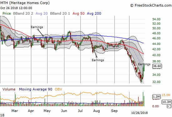 MTH Chart