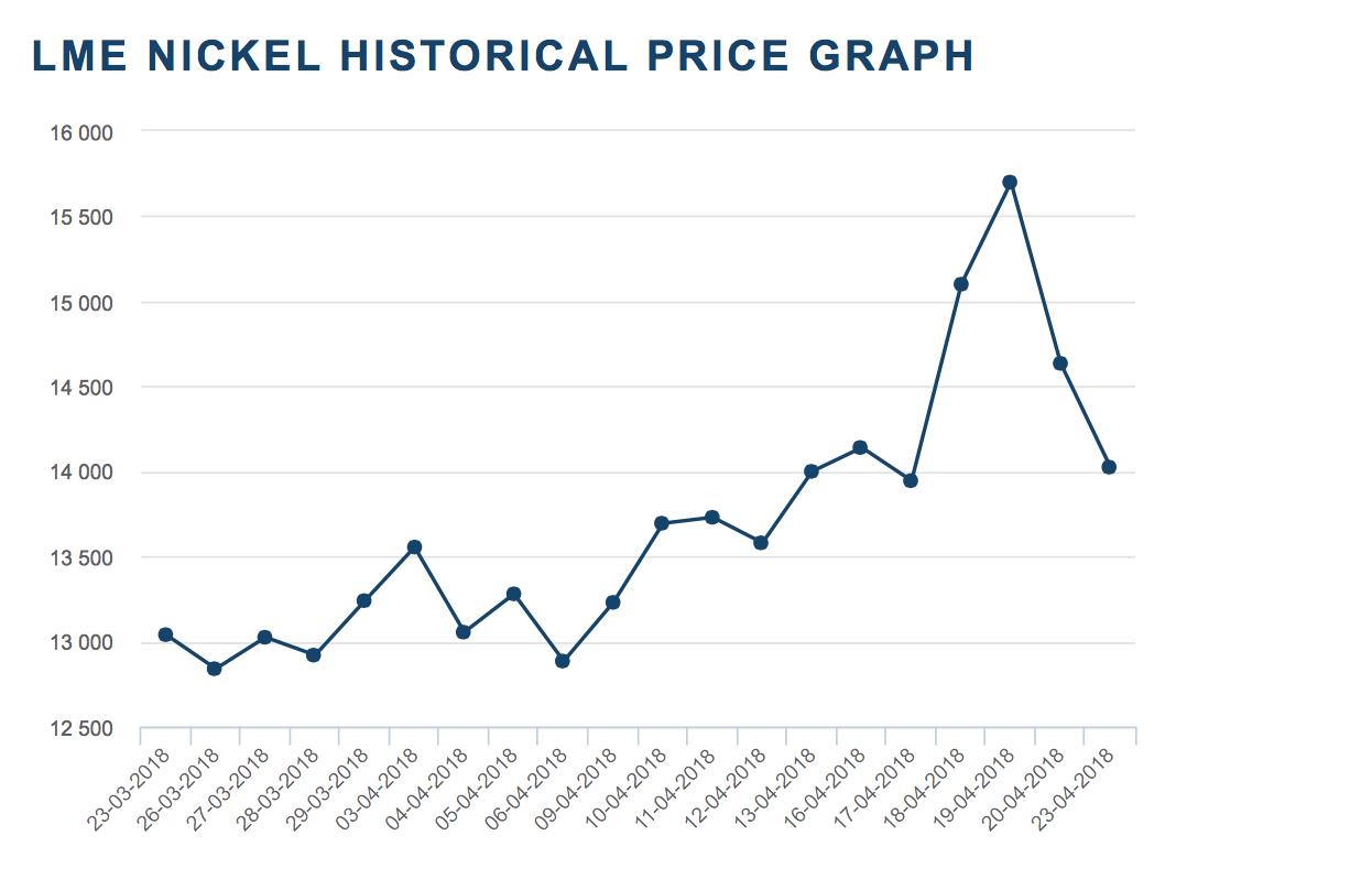 LME Nickel Histoical Price