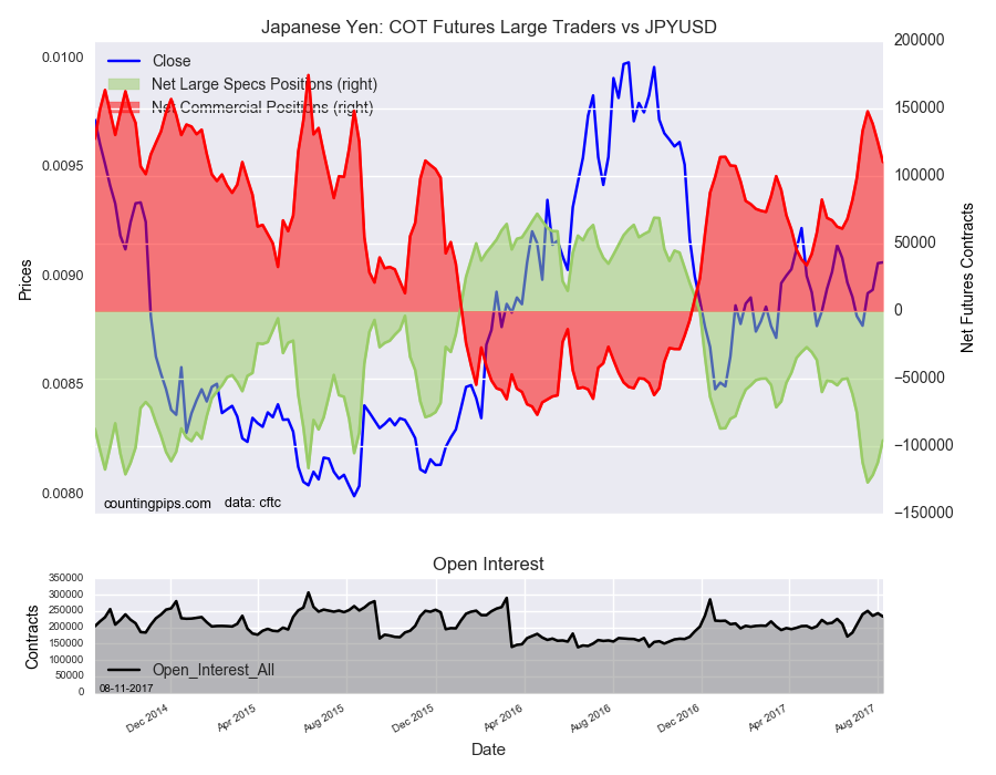 Japanese Yen : COT Futures large Traders Vs JPY/USD