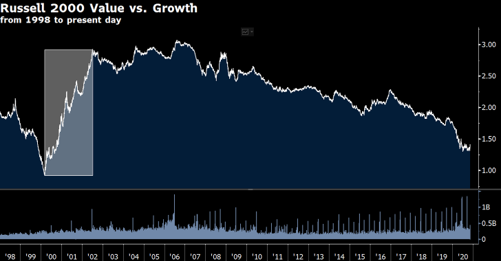 Russell 2000 Value Vs Growth