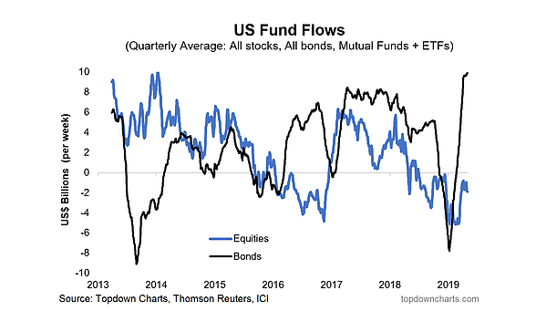 US Funds Flows
