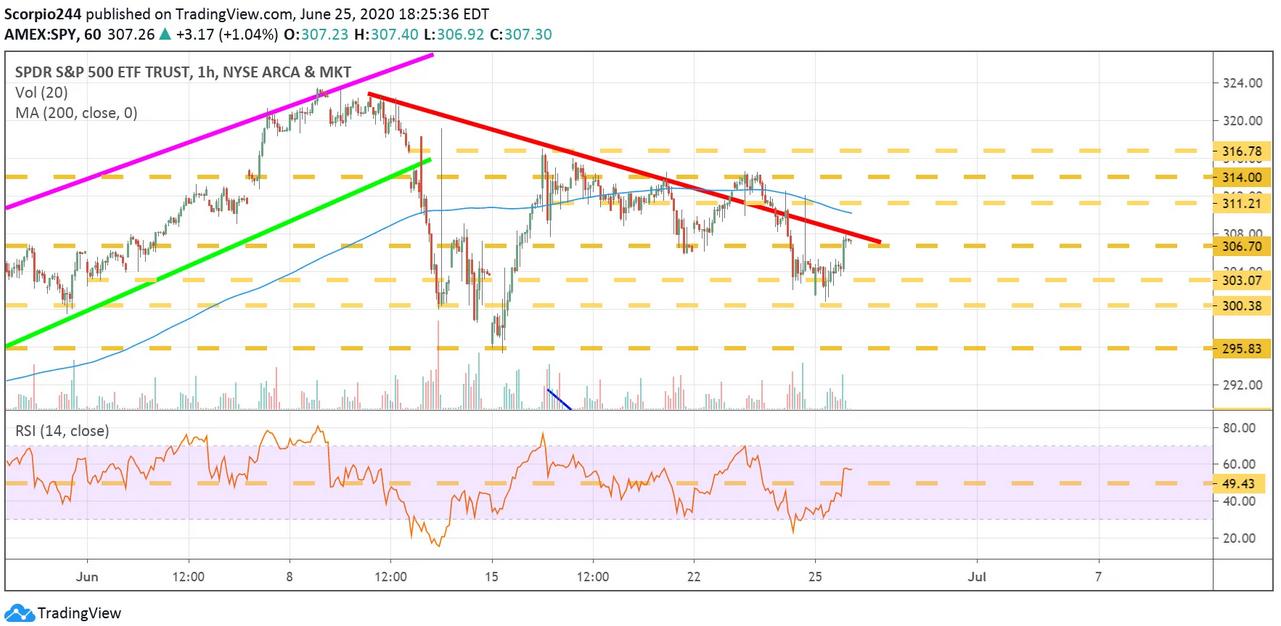 S&P 500 ETF 1 Hr Chart