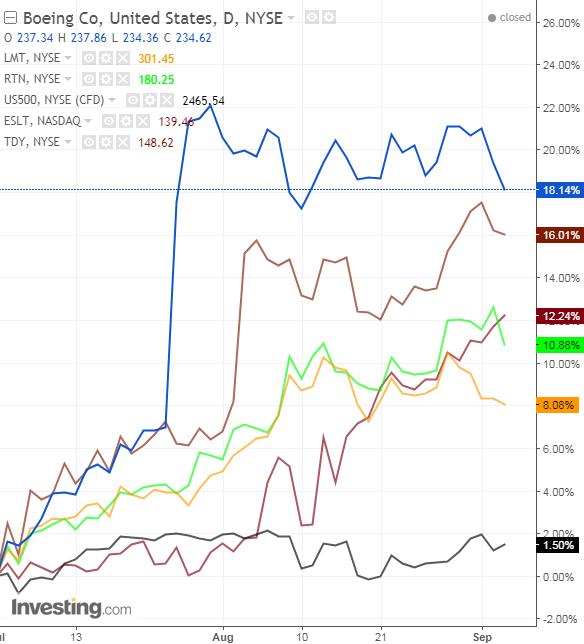 SPX vs Defense Stocks, since July