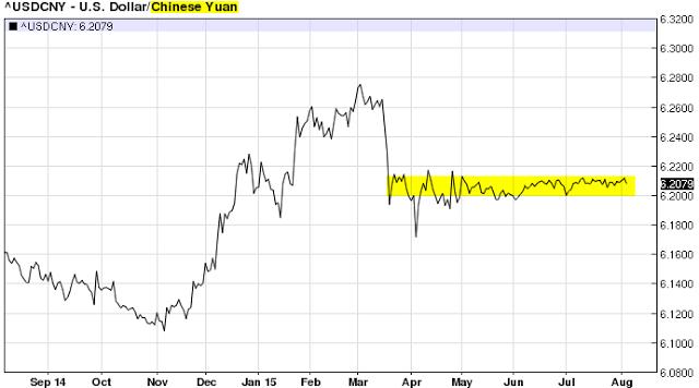 USD/CNY 2014-2015
