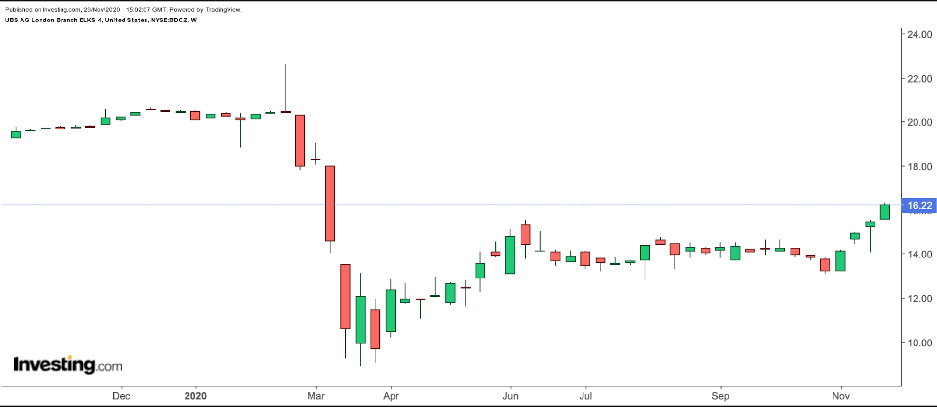 BDCZ Weekly