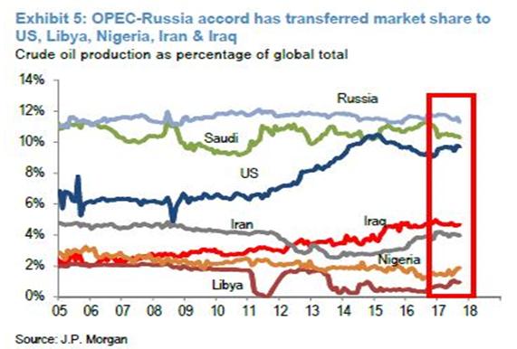 OPEC Market Share Transfer 2005-2017