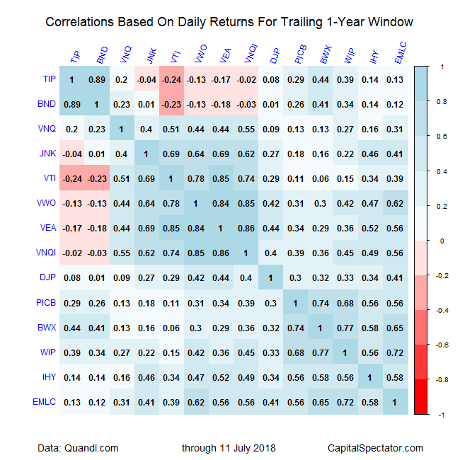 Correlations 1-Year Data Table