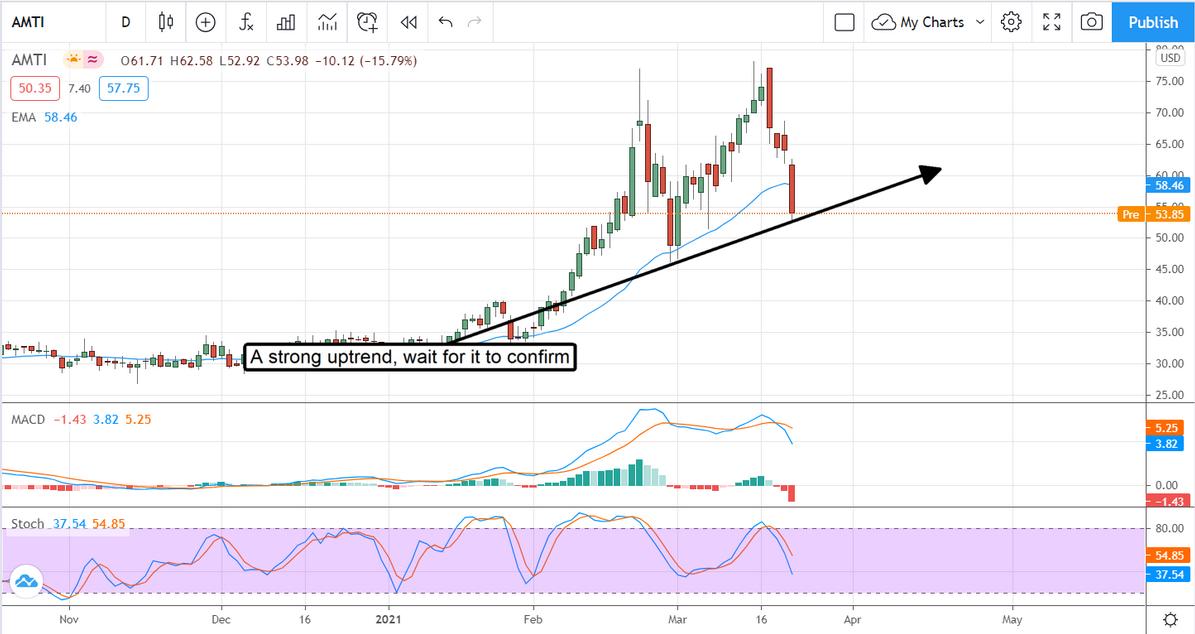 AMTI Stock Chart