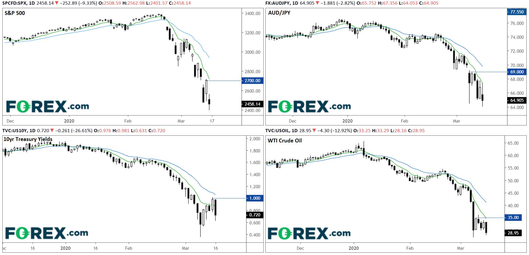 SPX; AUD/JPY; UST 10Y; WTI Charts