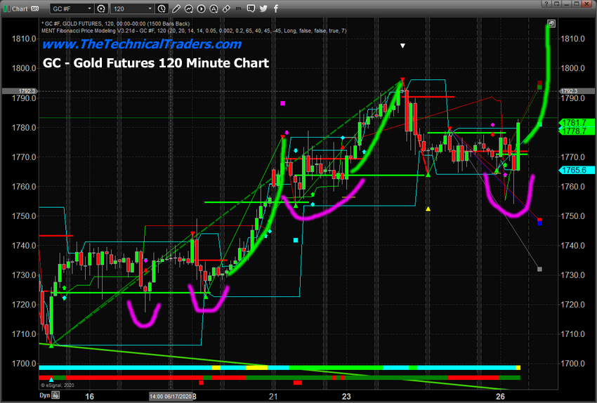 Gold Futures 120 Min Chart