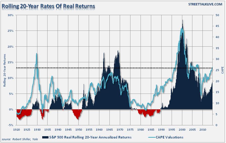 Rates Of Return