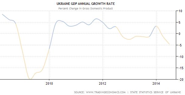 Ukraine GDP, Annual Growth