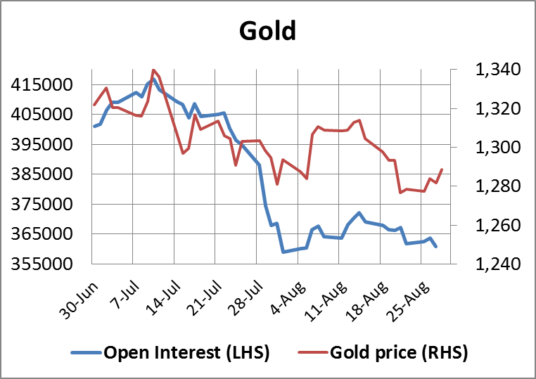 Gold Open Interest