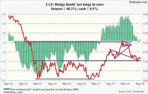 Euro futures
