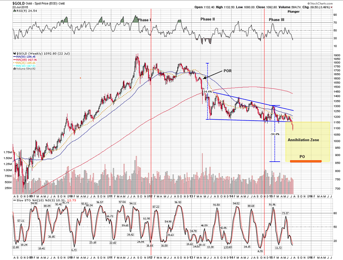 Gold Weekly 2008-2015