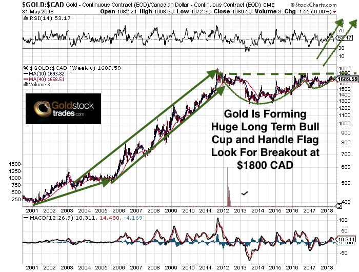 Gold-CAD Weekly Chart