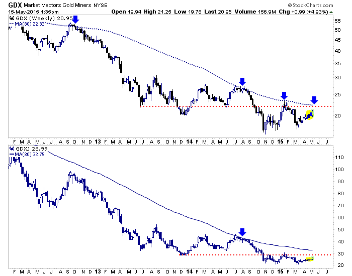 GDX and GDXJ Weekly 2012-2015