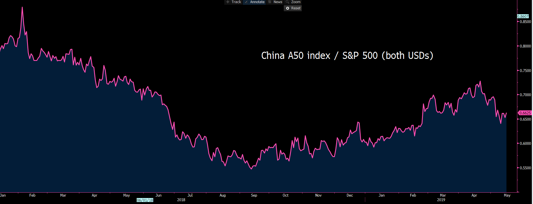 China A50 Index S&P 500 Both USD