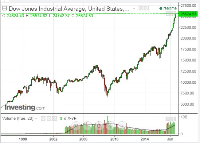Dow Jones Industrail Average Monthly Chart