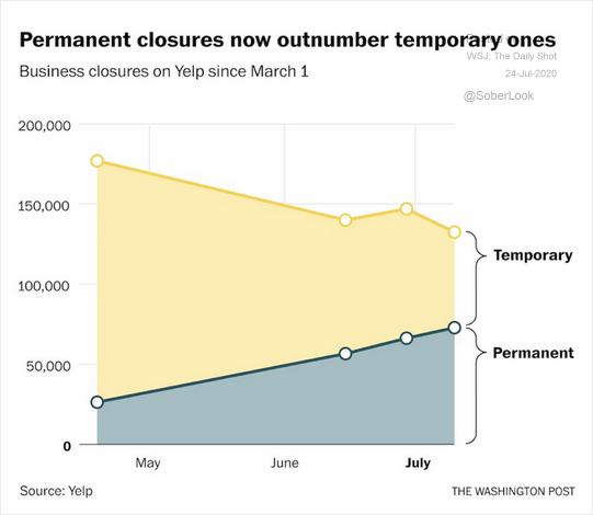 Permanent Closures Now Outnumber Temporary Ones