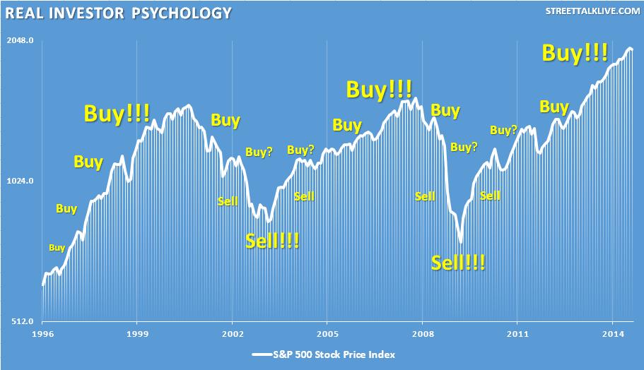 The Psychology Of Stocks