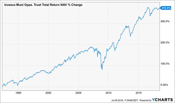 Invesco Muni Opps.Trust Total Return NAV % Change