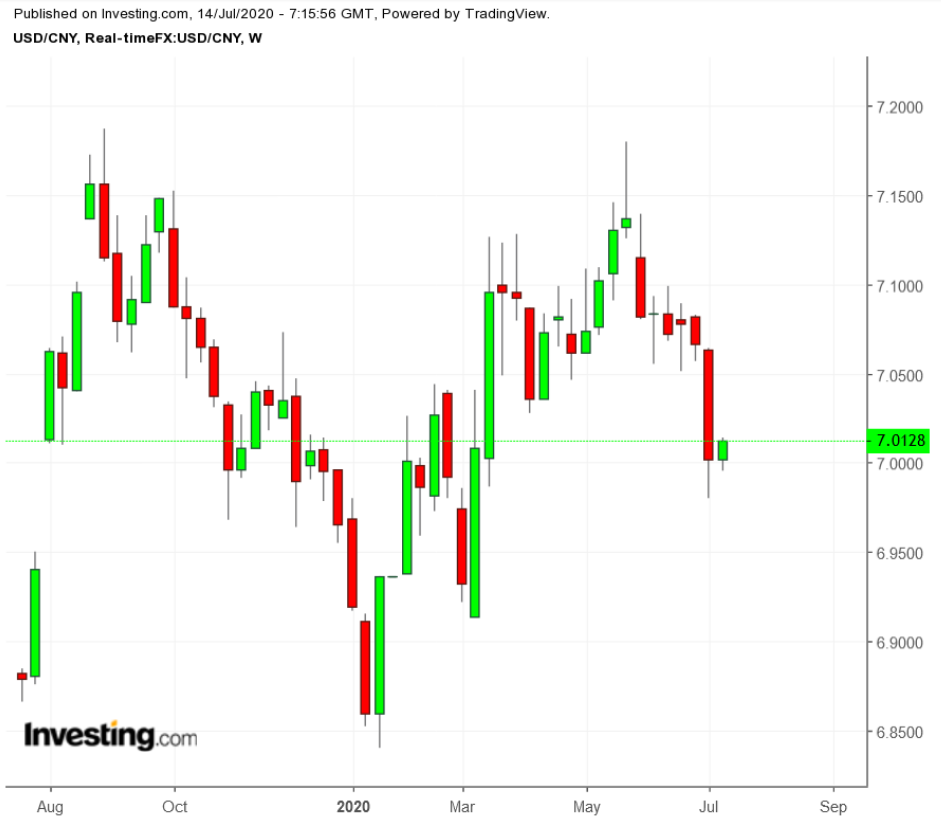 USD/CNY Weekly TTM