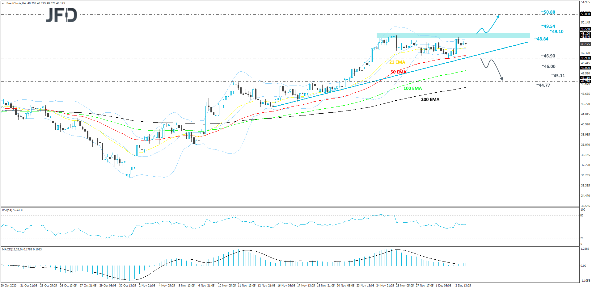 Brent oil 4-hour chart technical analysis