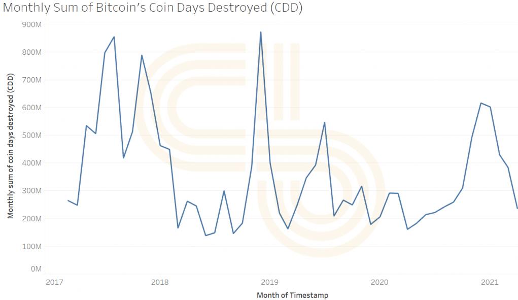 Bitcoin CDD Indicator